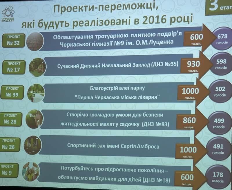 Громадський бюджет працює у Черкасах