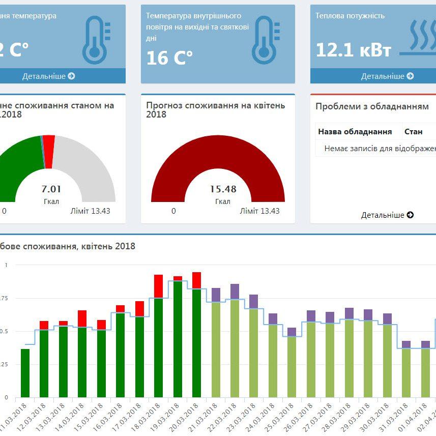 Конкурс для виконавців з підключення автоматичного енергомоніторингу у Миргороді